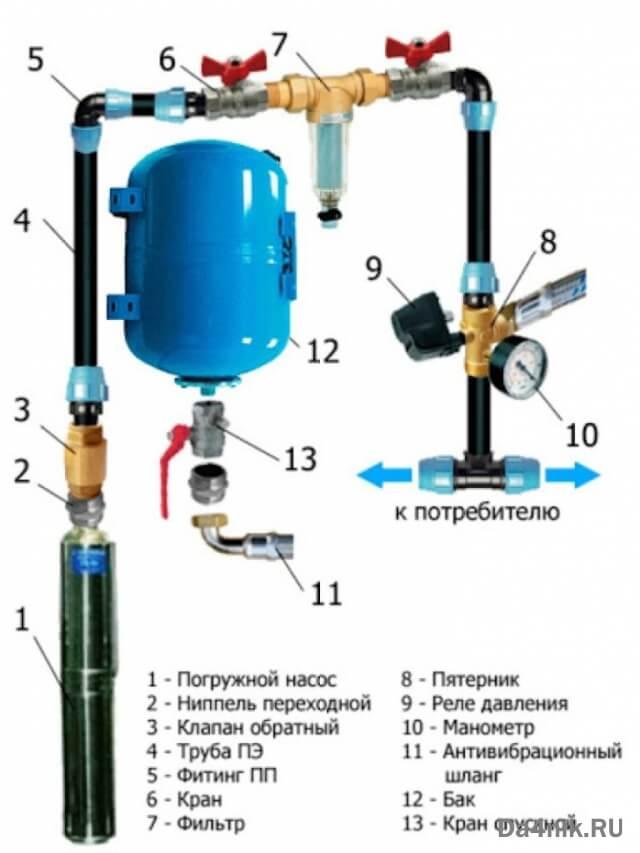 монтаж водоснабжения в частном доме